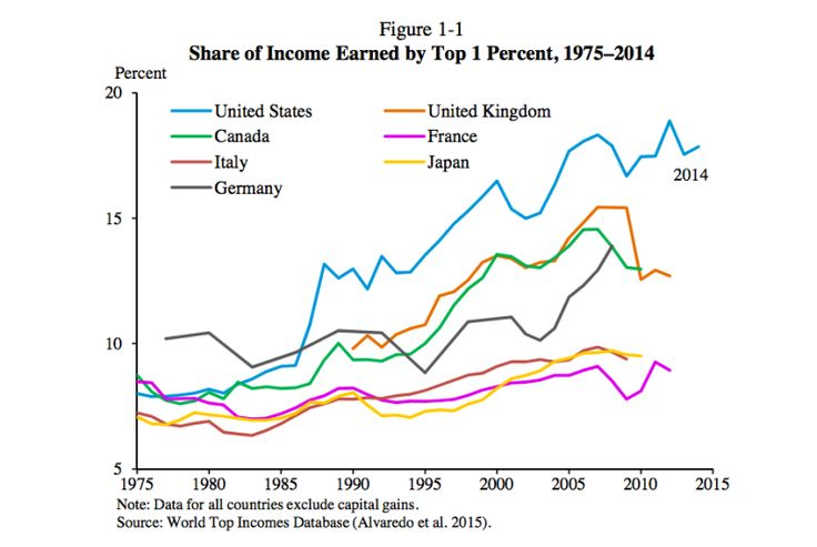 How Rent-Seeking Is Driving Inequality