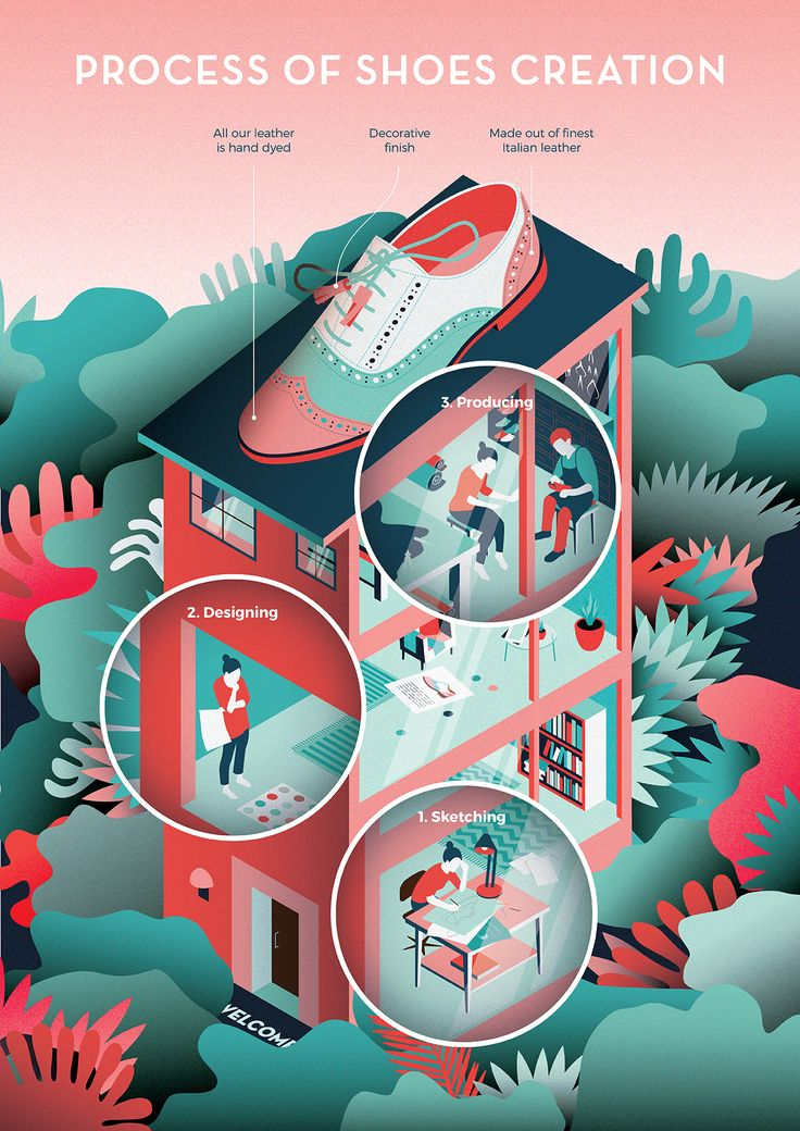 Illustration for a small company, describing the process of shoes creation.