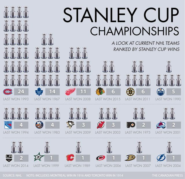 Graphic: Teams ranked by Number of Stanley Cups (Canadian Press)