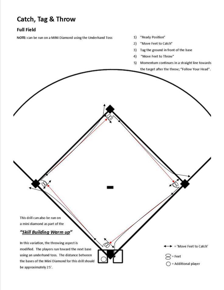 3436 best For the Love of Baseball images on Pinterest