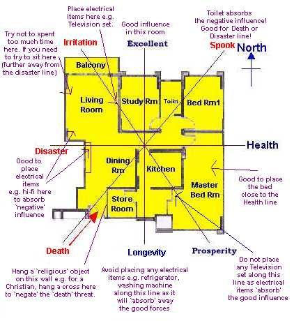 ... Feng Shui Apartment Layout : Images about feng shui on pinterest tips  ...