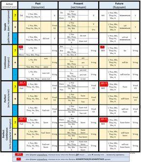 Самая подробная таблица времен для новичков с примерами (Активная форма) Английский язык, табличка, обучение, английский для начинающих, времена, самообучение, самообразование