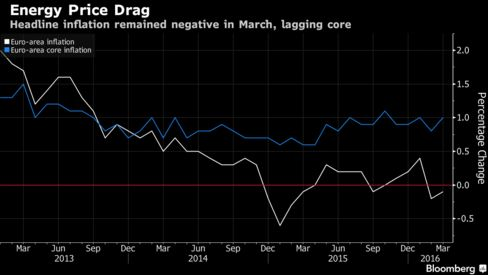 #Euro Area Prices Drop for 2nd Month Before #ECB Beefs Up #QE > http://www.bloomberg.com/news/articles/2016-03-31/euro-area-prices-drop-for-second-month-before-ecb-beefs-up-qe > news for #trader #trading #forex #futures #stock