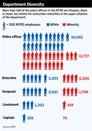 police then and now | Minorities Gain in NYPD Ranks - WSJ