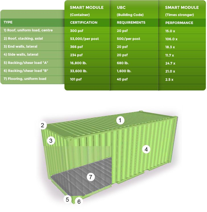 17 best images about diy shipping container homes and for Sheeps wool insulation cost comparison