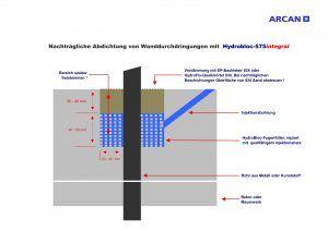 Abdichtung einer Rohrdurchführung mit HydroBloc  575 Integral - http://blog.arcan.biz/4182-abdichtung-einer-rohrdurchfuehrung-mit-hydrobloc-575-integral.html