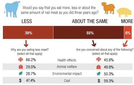 why are YOU eating less meat?