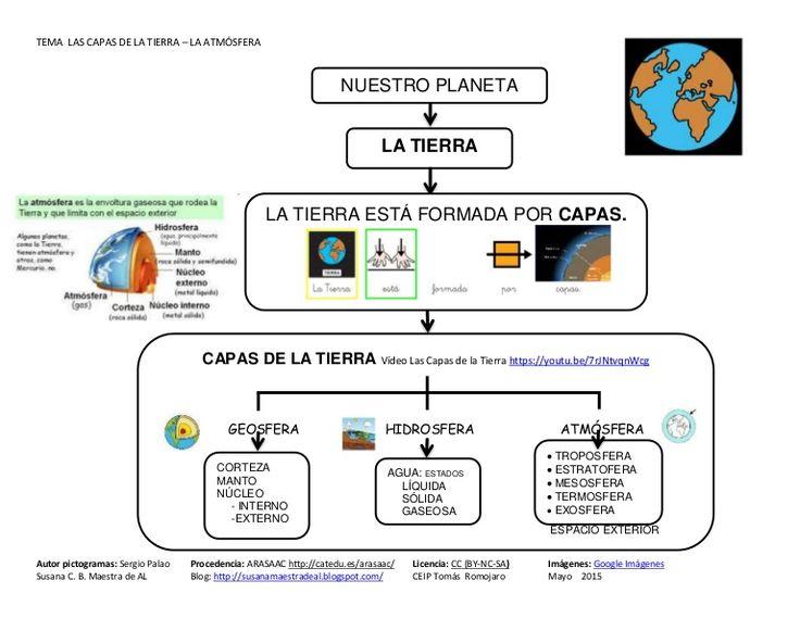 Material adaptado para 3º Ed. Primaria. Ciencias Sociales Tema Las capas de la Tierra: la atmósfera. Adaptación realizada con los pictogramas de Arasaac. Vídeo…