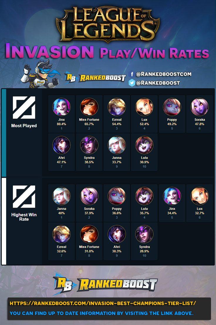 league of legends champions guide