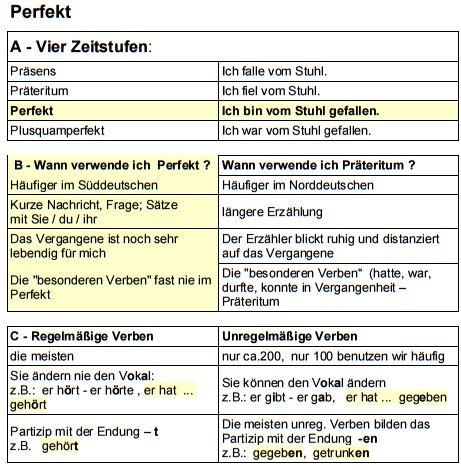 84 best images about grammatik on pinterest the den learn german and deutsch