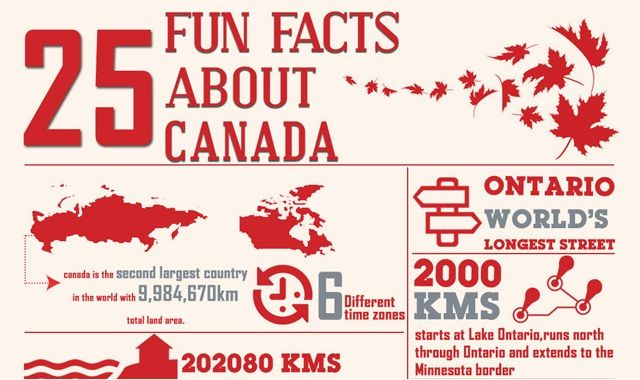 Canada is a big country with the longest coastline. It is also one of the countries with the highest literacy rate. Find out more interesting facts about Canada in this infographic.