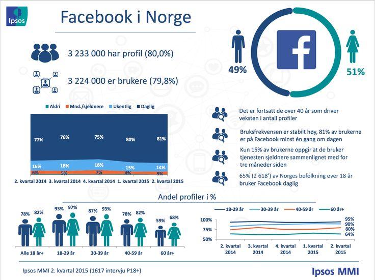 Skal din bedrift være på Facebook?