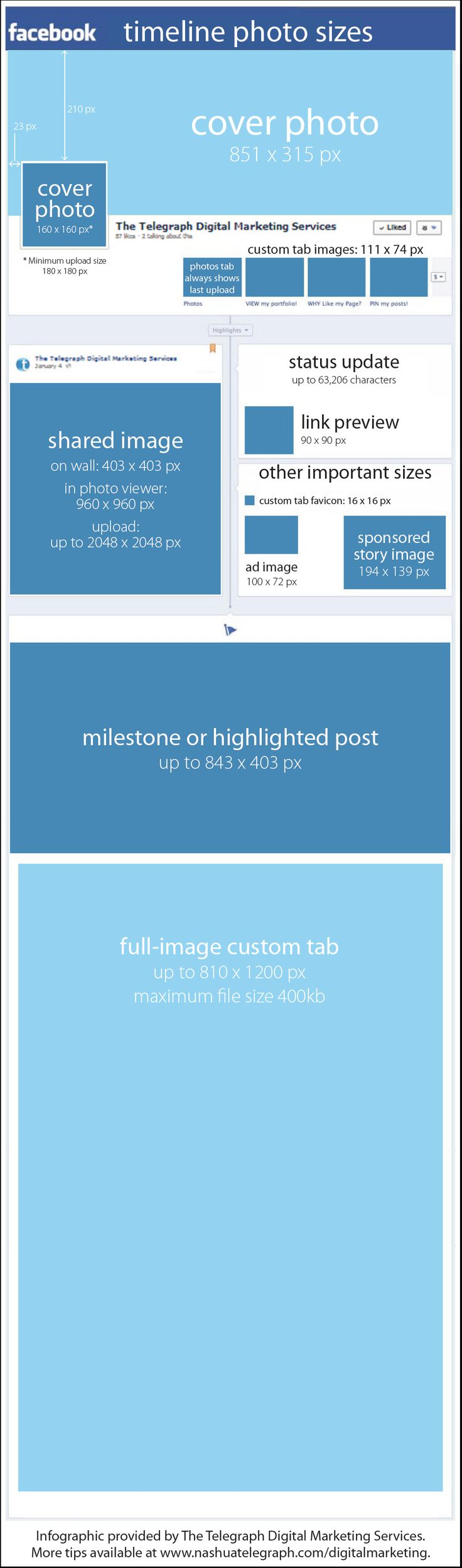 Facebook photo size and page design. A Fantastic Cheat Sheet covering everything from profile photos to custom button images. #socialmedia #fb
