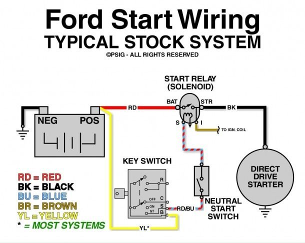 Ford F150 Starter Solenoid Wiring Diagram Ford F150 Car Starter Electrical Circuit Diagram
