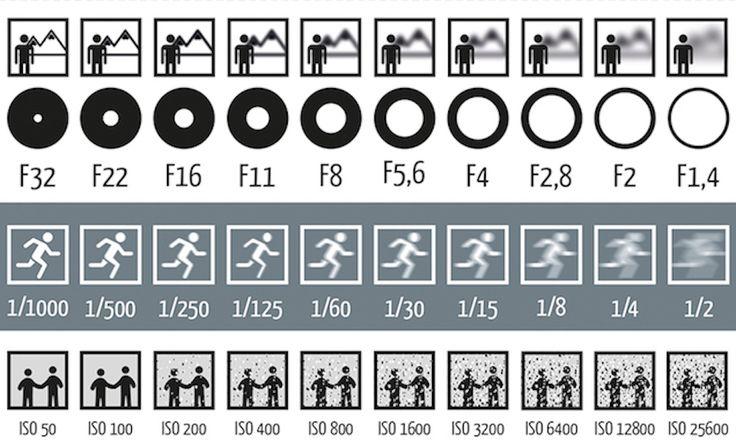 Il peut parfois être difficile d'appréhender les paramètres de la photographie. Ouverture, obturation, ISO, voici une petite image pour récapituler le tout.