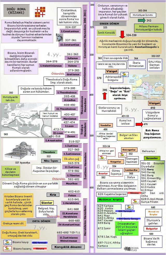 Okuma Atlası: Bizans