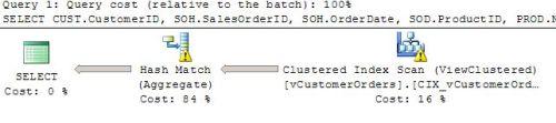 SQL Server Indexed Views: The Basics