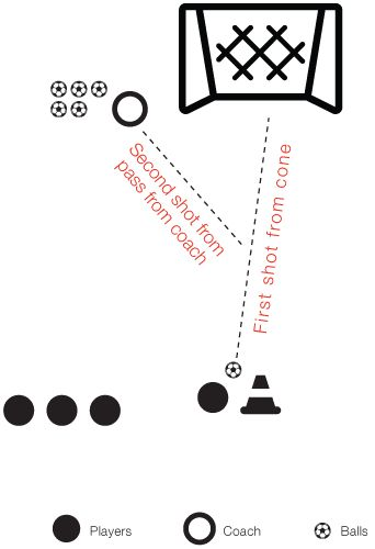 A great site for all kinds of soccer drills, printable