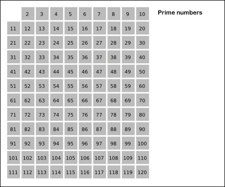 Using the Sieve of Eratosthenes to compute all prime numbers below 121.