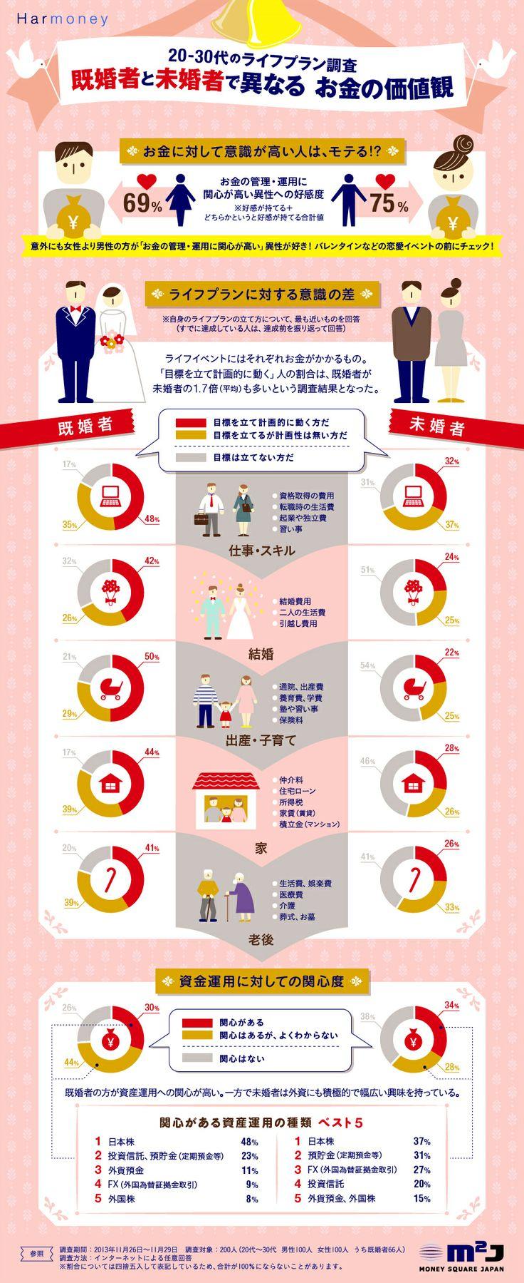 【インフォグラフィック】お金に対して意識が高い人は……?既婚者と未婚者で異なる お金の価値観