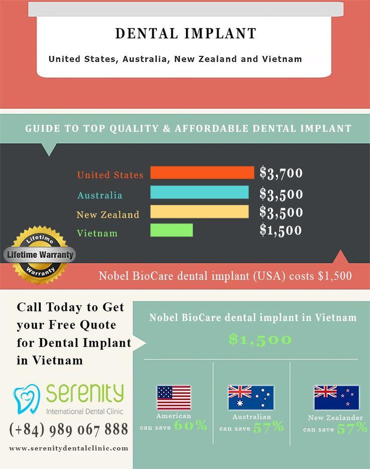 Dental implant cost in vietnam infographic dental