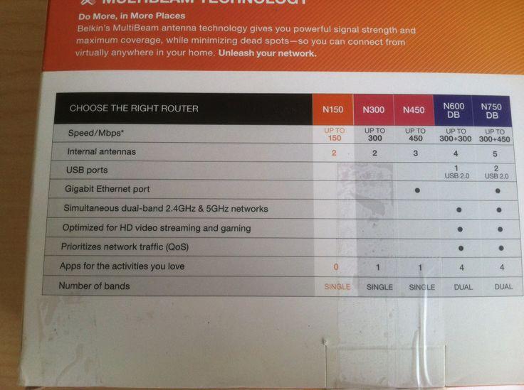 Price 1499 Belkin N150 WirelessWiFi Router Pinterest