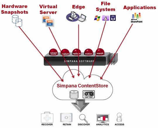 StorageNewsletter » Innovations on CommVault Simpana Software