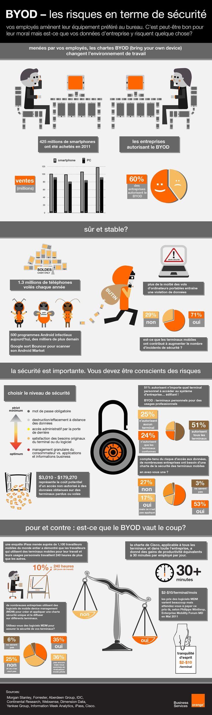 BYOD opportunités ou risques pour les entreprises