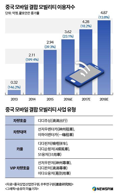 뉴스핌 - 중국 자동차시장 경쟁, 판매에서 모빌리티서비스로 급전환