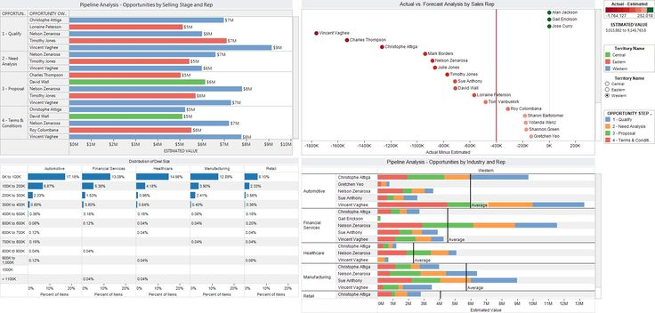 CRM Data Dashboard