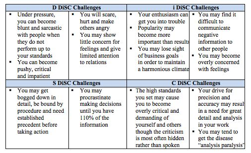 personal challenges with personality types The d is highly motivated by new challenges, setting and achieving goals, and seeing tangible results what are personal growth areas for d personality types.