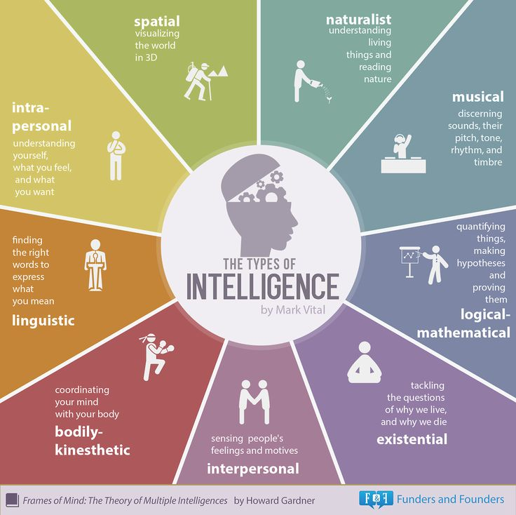 9 Types Of Intelligence - Infographic | Thoughts | Pinterest | Types of intelligence, Psychology and Learning