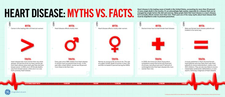 Heart Disease Myths versus Facts [INFOGRAPHIC] Heart