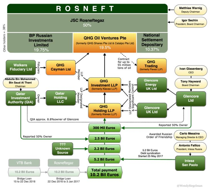 The chart views below show the December 2016 Rosneft 19.5% privatization deal with Glencore and the Qatar Investment Authority. Scroll down…