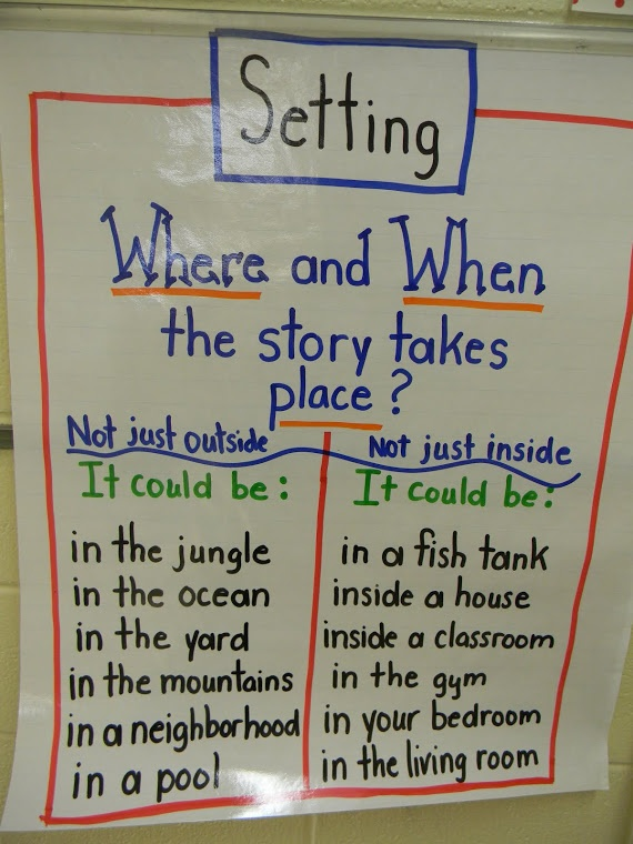 202 best Cool Anchor Charts images on Pinterest Comprehension - anchor charts
