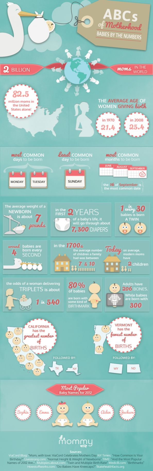 ABCs of Motherhood Infographic & my birthday is September 16th!!! and my son was born on a Sunday :)
