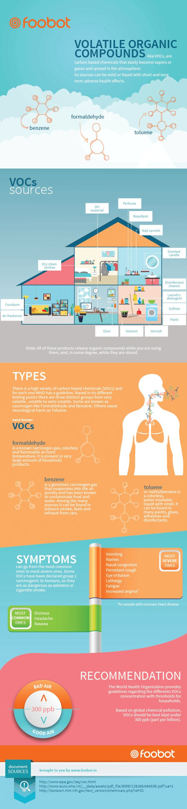 VOLATILE ORGANIC COMPOUNDS_Foobot_infographic_VOCs