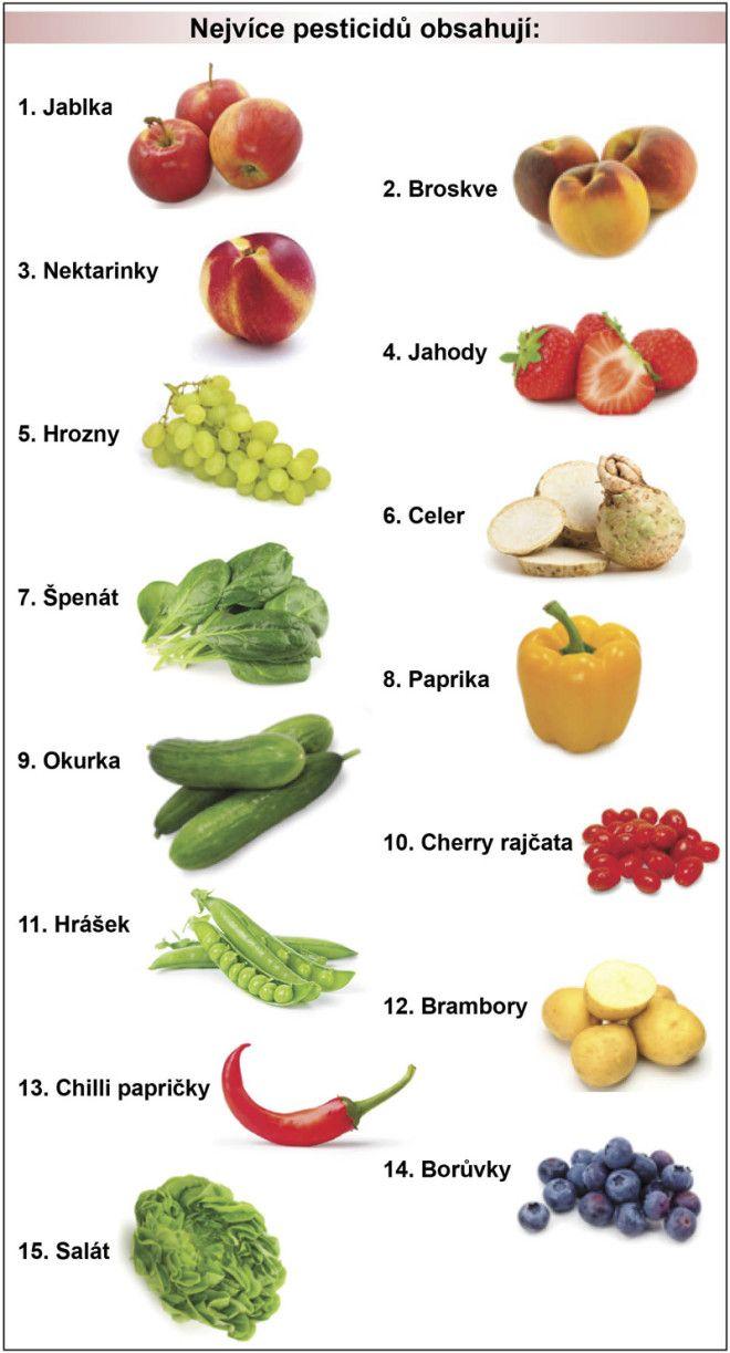 Nejvíce pesticidů obsahují:
