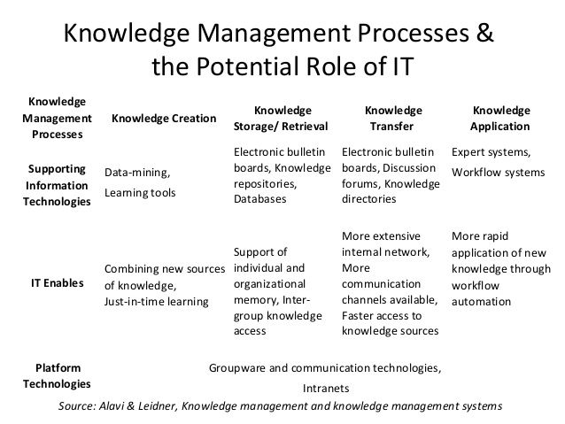 1000+ ideas about Knowledge Management on Pinterest | Learning ...