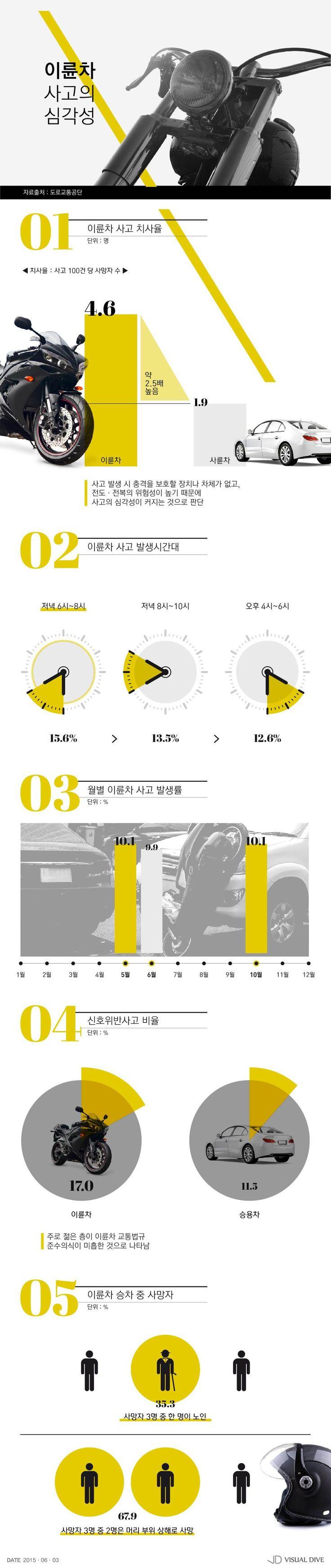이륜차 사고 치사율 승용차의 2.5배, 신속함 뒤에 숨겨진 위험 [인포그래픽] #Car / #Infographic ⓒ 비주얼다이브 무단 복사·전재·재배포 금지