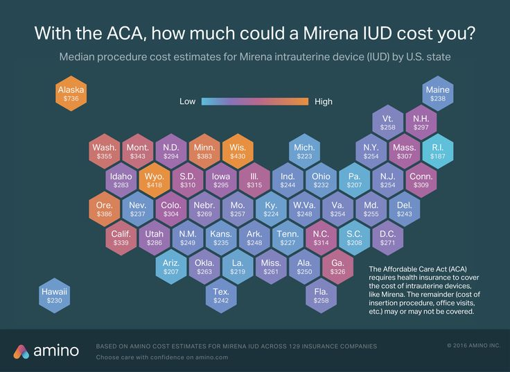 How much an IUD costs with Obamacare  and without