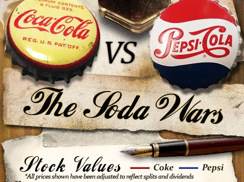 A history of the Coke vs Pepsi war in 3 1/2 minutes