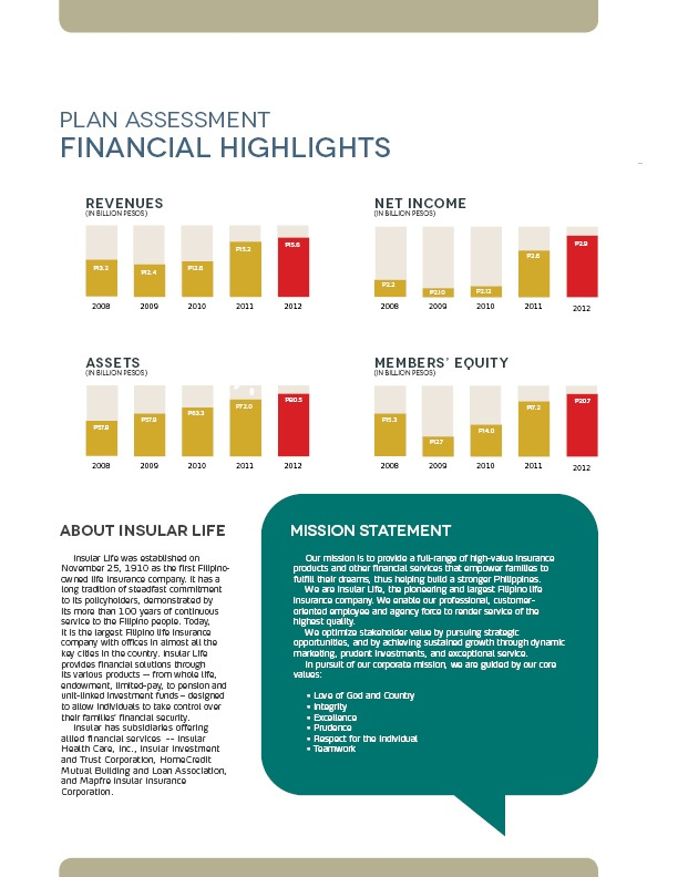Finance Report Format 10 Best Printed Annual Reports Images On Pinterest  Annual Reports .