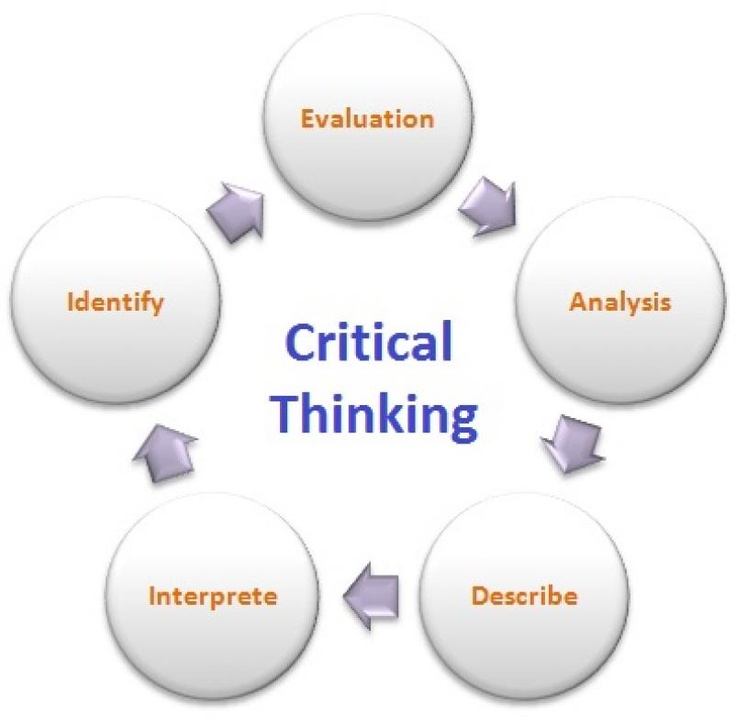 critical thinking meaning definition Define critical critical synonyms, critical pronunciation, critical translation, english dictionary definition of critical adj 1 judging severely and finding.