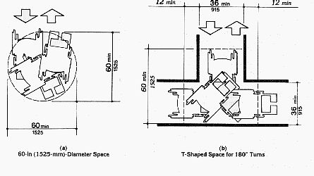 Fig 3 wheelchair turning space occupational therapy for Ada home plans