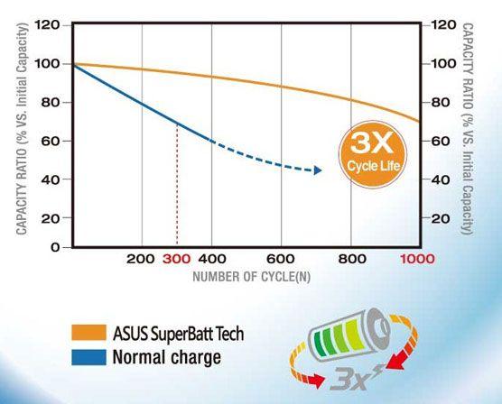 Informations Batterie ASUS