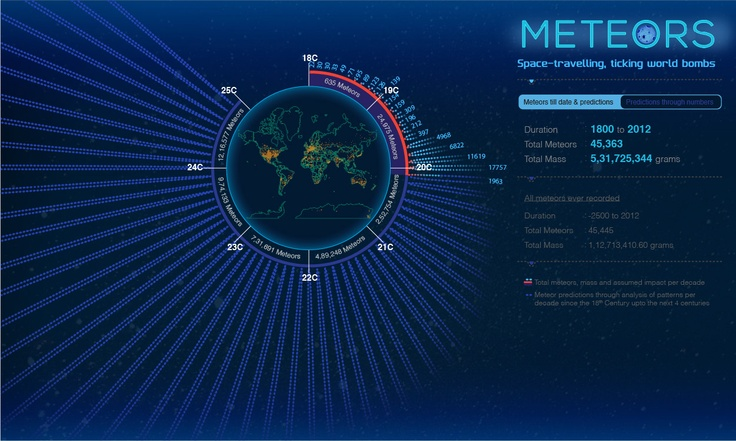 Visualizing Meteors: Predictions An entry for the Visualizing Meteorite Challenge showcasing the centuries past, present and future through regression analysis based on data provided, past decades up until the 25th Century. Predictions for knowing what is in store for us, as far as meteors are concerned. How our worlds are going to fall apart and the realisation that we must be ready to face the wrath of the universe.