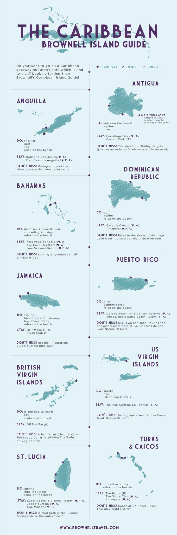 Guida delle isole dei Caraibi
