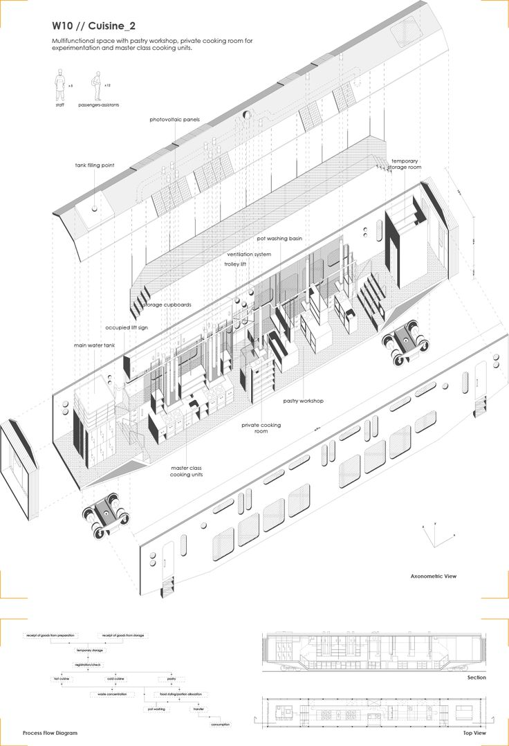 !FoodRail - Master Thesis in Architecture, Aristotle University of Thessaloniki, 2016. Axonometric View of wagon, train