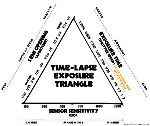 Timelapse Exposure Triangle #photography tips